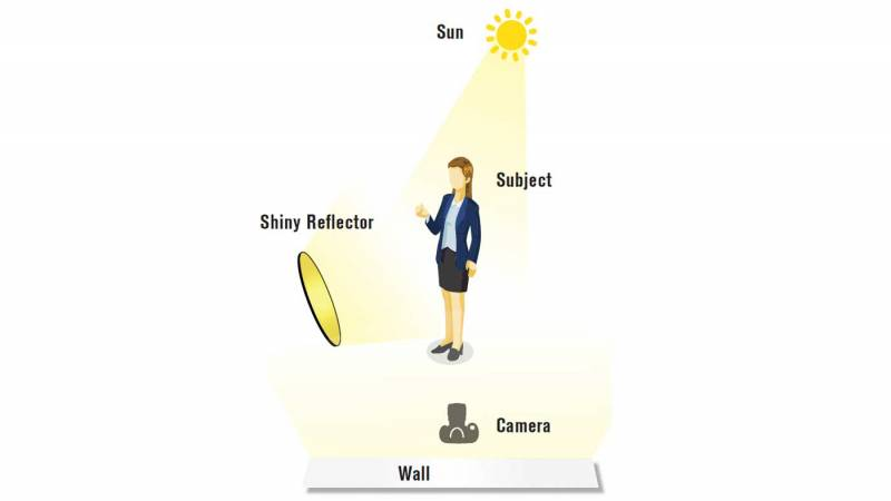 Diagram of a person facing away from the sun and facing a white wall and reflector.