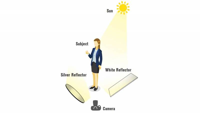 Diagram of a person facing away from the sun and facing a reflector and a white bounce card.
