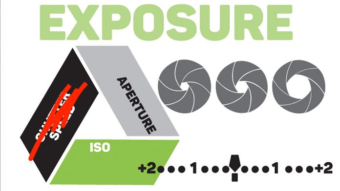 Video Exposure Triangle