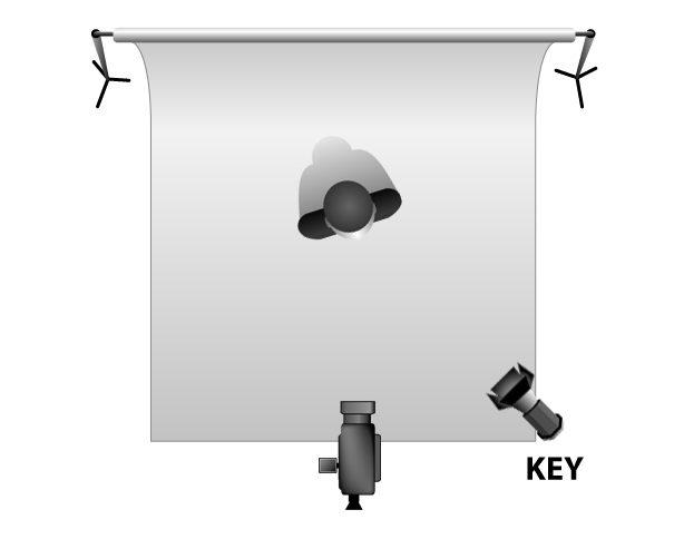 3-point lighting - Key Light