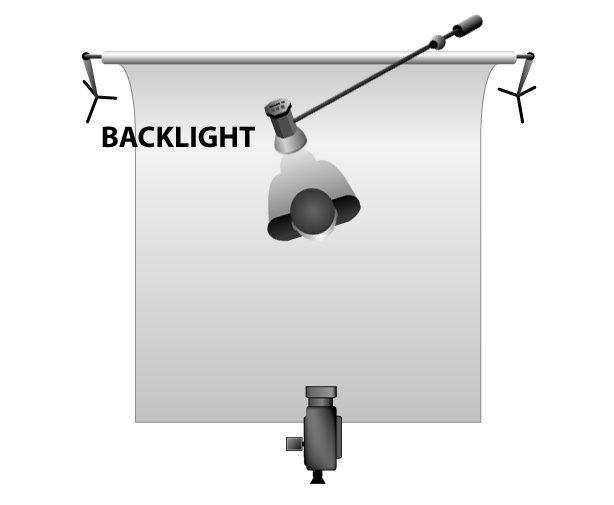 3-point lighting - Back Light