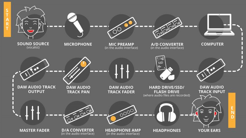 Audio routing is built on a set of stages that follow a sound all the way from its source, input and conversion, channel strip, output stage and ultimately through the speaker and into your ears.