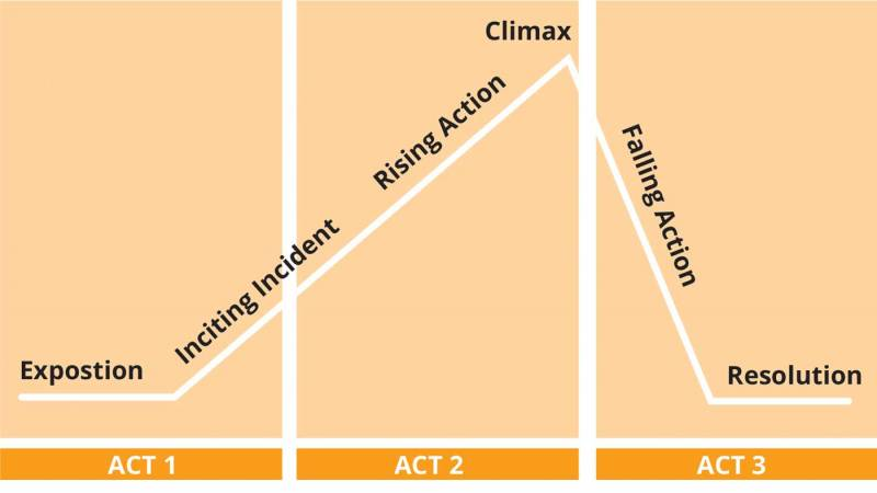 Diagram of the structure of a 3 act story