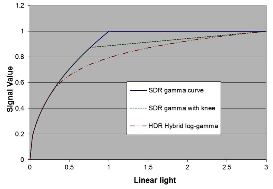The Gamma Curve