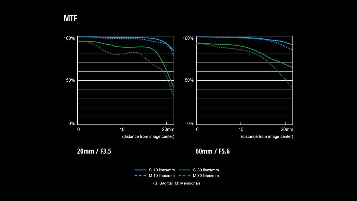 LUMIX S 20-60mm F3.5-5.6 chart
