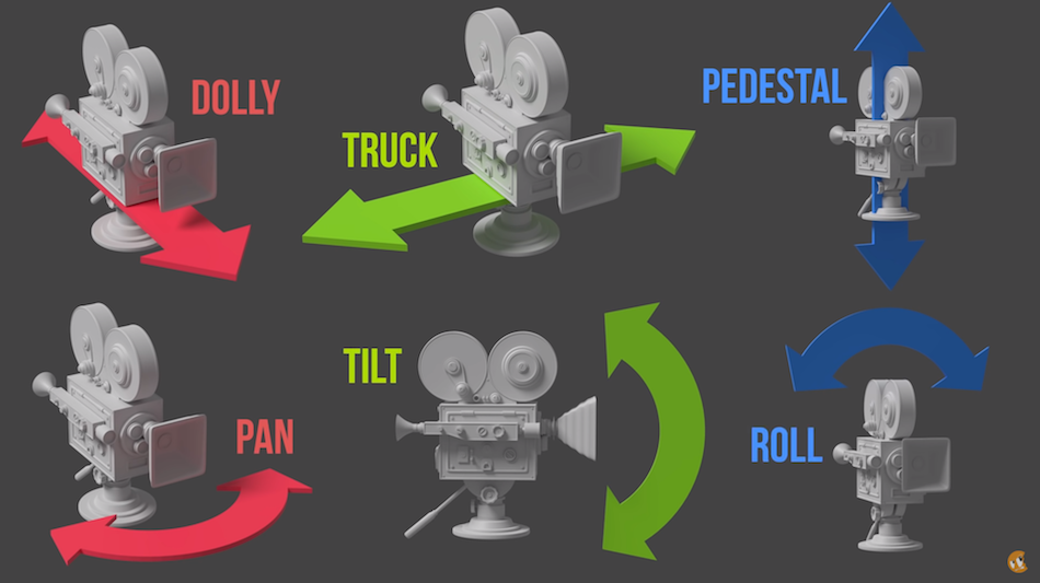 Graphic showing different camera moves.