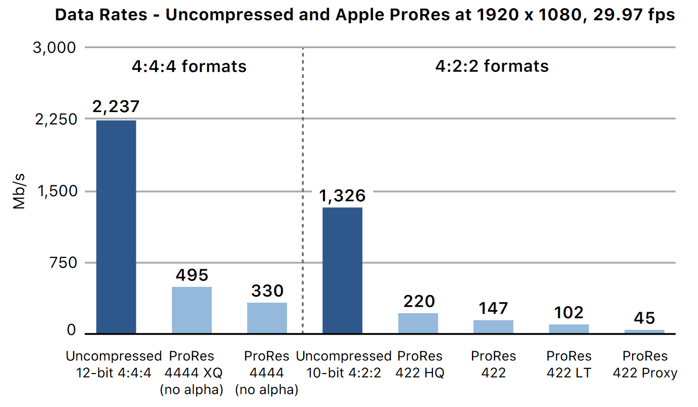 Graph showing the data rates of the ProRes formats compared against uncompressed video (source: Apple ProRes White Paper)