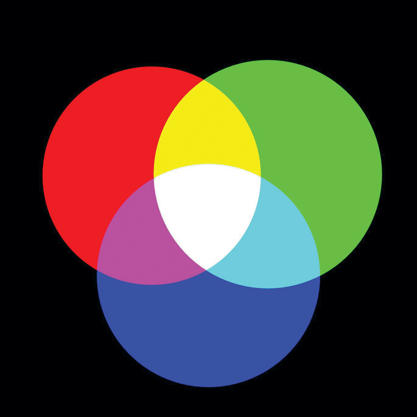 Blue green and red are primary colors in an additive color system.