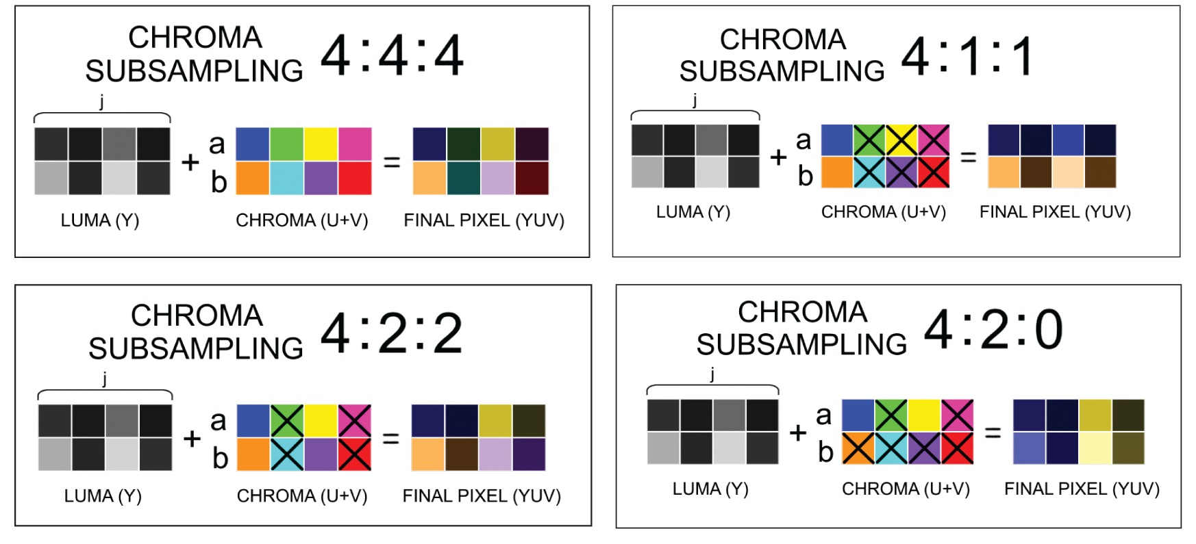 Common Chroma Subsampling Ratios. Blocks of color showing Chroma Subsampling of 4:4:4, 4:1:1:1, 4:2:2 and 4:2:0 color information.