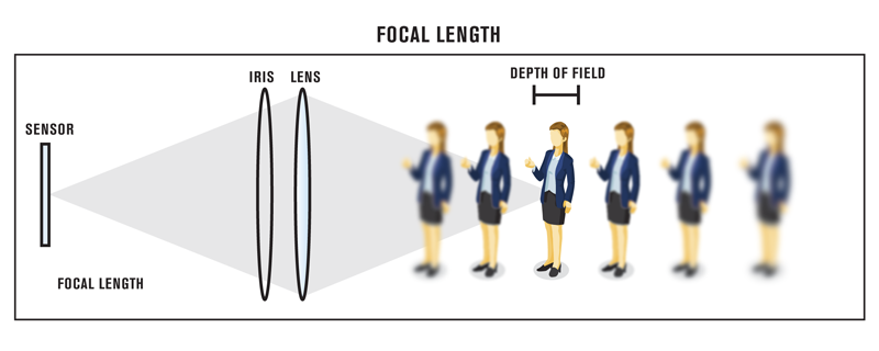 A diagram showing different subjects and their distance to the camera and depth of field.