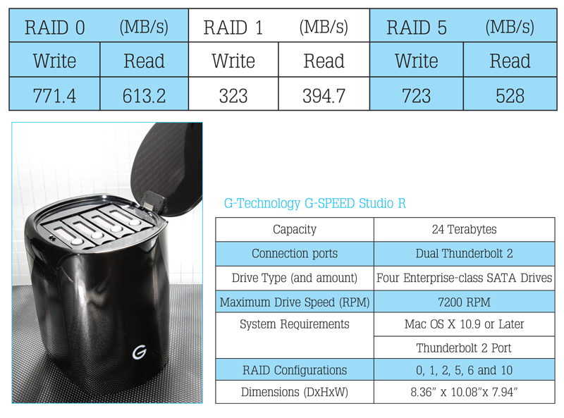 G-Technology G-SPEED Studio R comparison chart