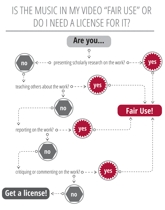 Infographic showing situations where you need a license for your work or if it is considered fair use.
