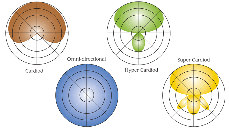 Cardiod, Hyper Cardiod, Super Cardiod and Omni-directional polar patterns