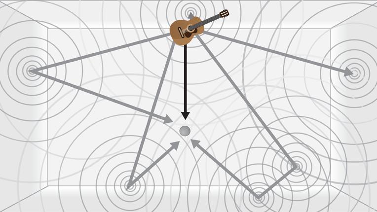 Diagram showing room reverb