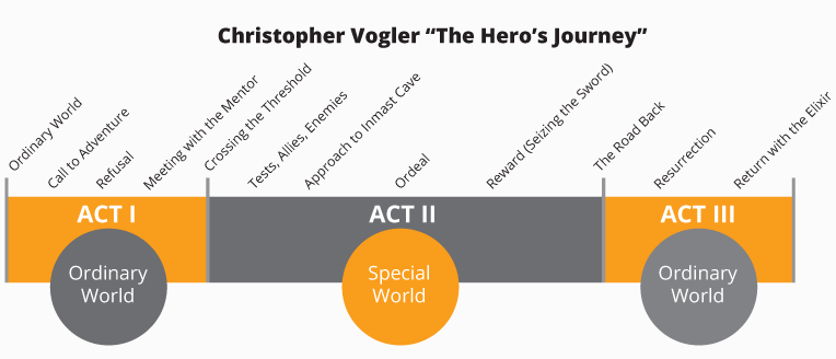 Christopher Voger The Hero's Journey