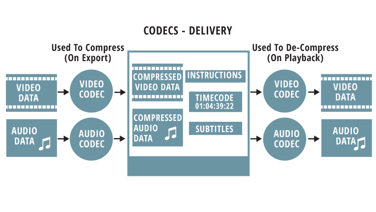 How to Choose the Right Codec and Container for Your Video