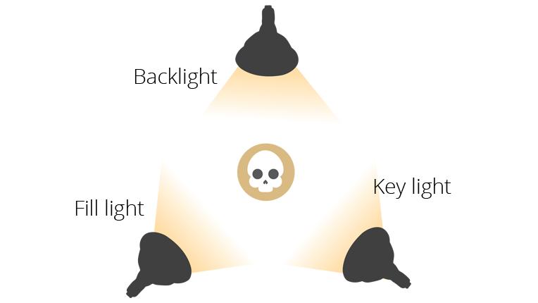 three-point lighting setup