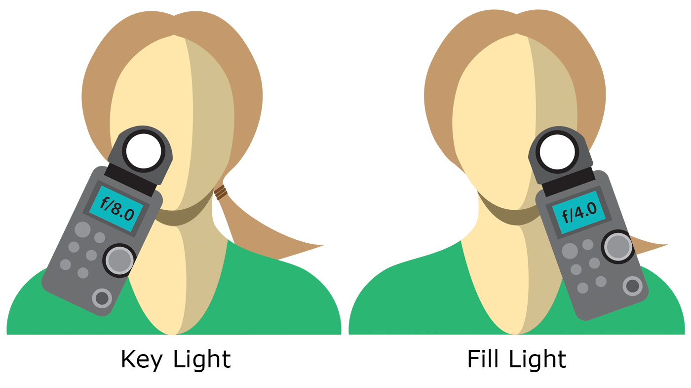 If you get a measurement from your key light of f/8.0, then a reading of f/4.0 from your fill light, you will have a contrast ratio of 4:1 because there are two stops between f/4.0 and f/8.0 and each stop doubles the amount of light