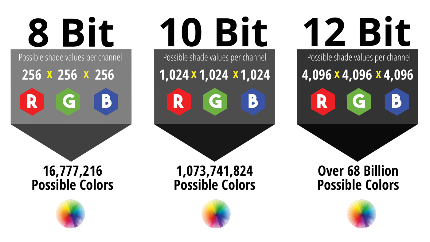 Chart showing the possible colors in 8 bit, 10 bit and 12 bit video.