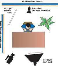 Light Source: Three-Point Lighting in the Real World