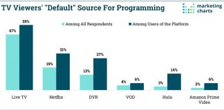 Image of Market Charts' data on viewers television platform preference